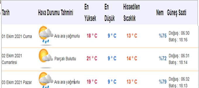 Hafta Sonu ilçemizde hava durumu