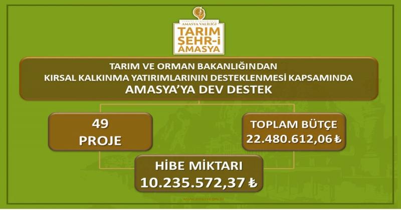 Amasya Kırsal Kalkınma Projelerine 10.235.572,37 TL Tutarında Hibe Desteği