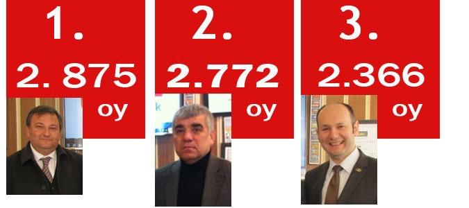 CHP Amasya önseçim sonuçları