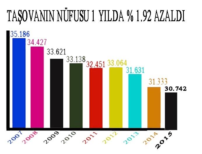 Taşova'nın Nüfusu 1yılda 591 Kişi Azaldı