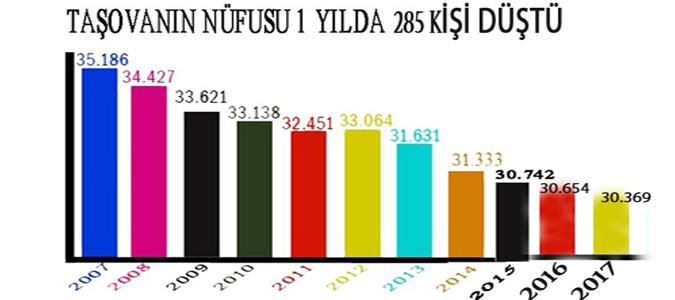 Taşova'nın Genel Nüfusu 1 yılda 285 kişi düştü